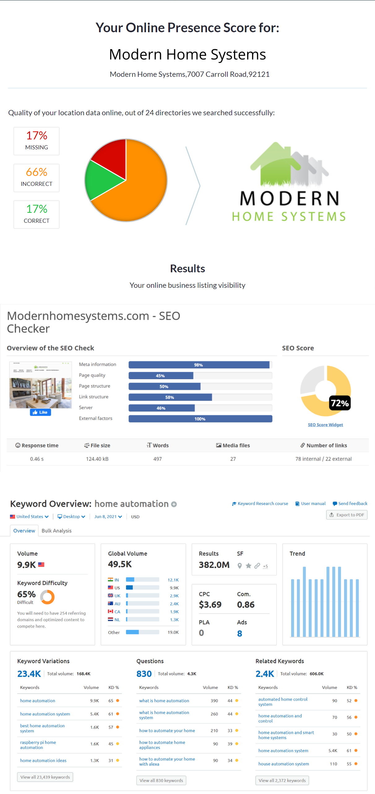 Home automation marketing agency